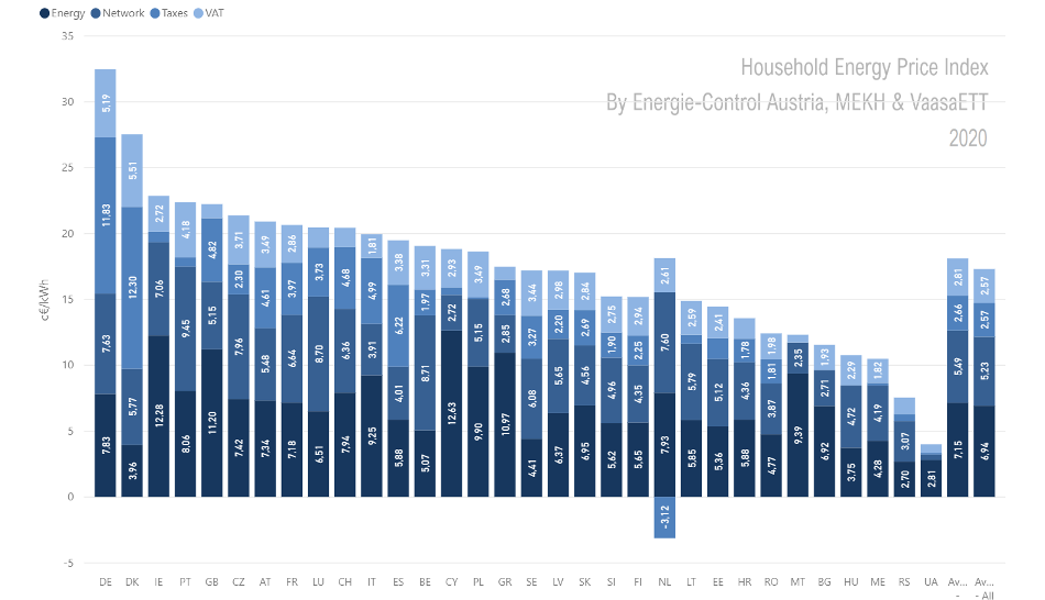 Household energy price index